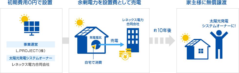 初期費用0円で設置→余剰電力を設置費として売電→家主様に無償譲渡(約9年後)