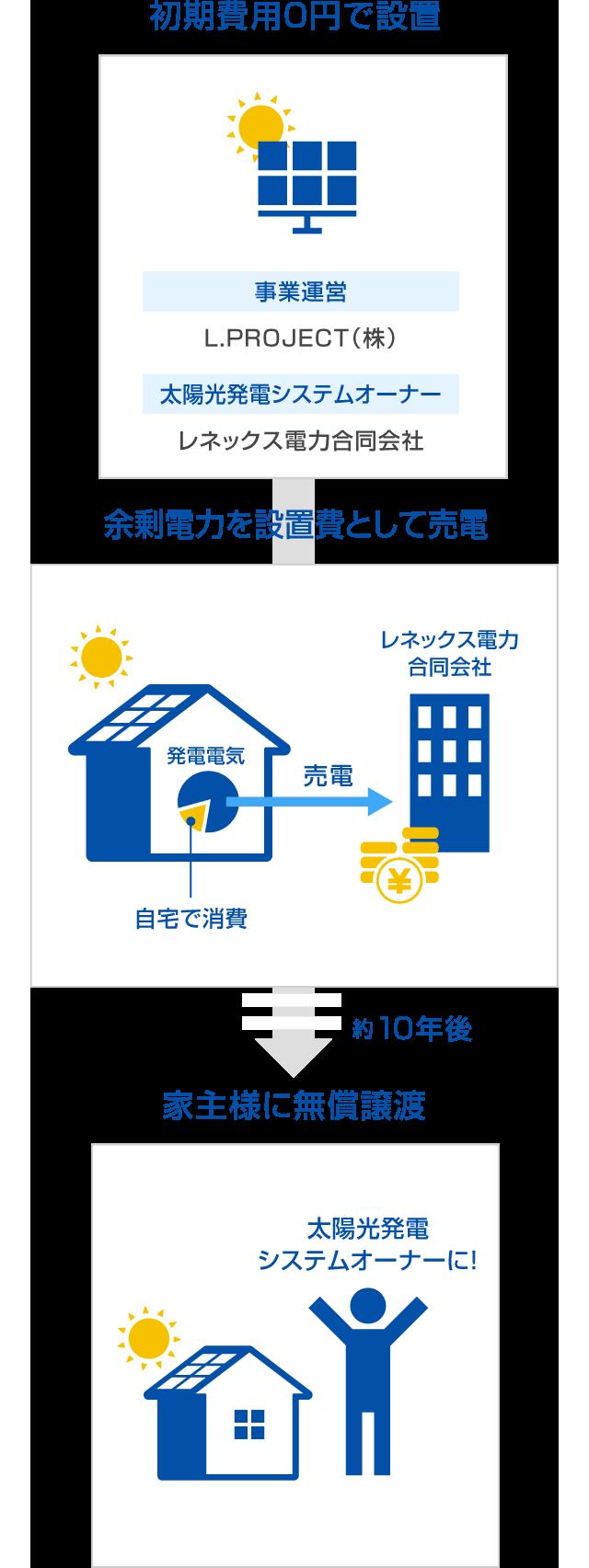 発電した電気のうち、自宅で消費した電気[消費電力]は電気料金として、レネックス電力へ月々お支払い。余って電力会社に売る電気[余剰電力]は、電力会社が買取りレネックス電力に支払われる。