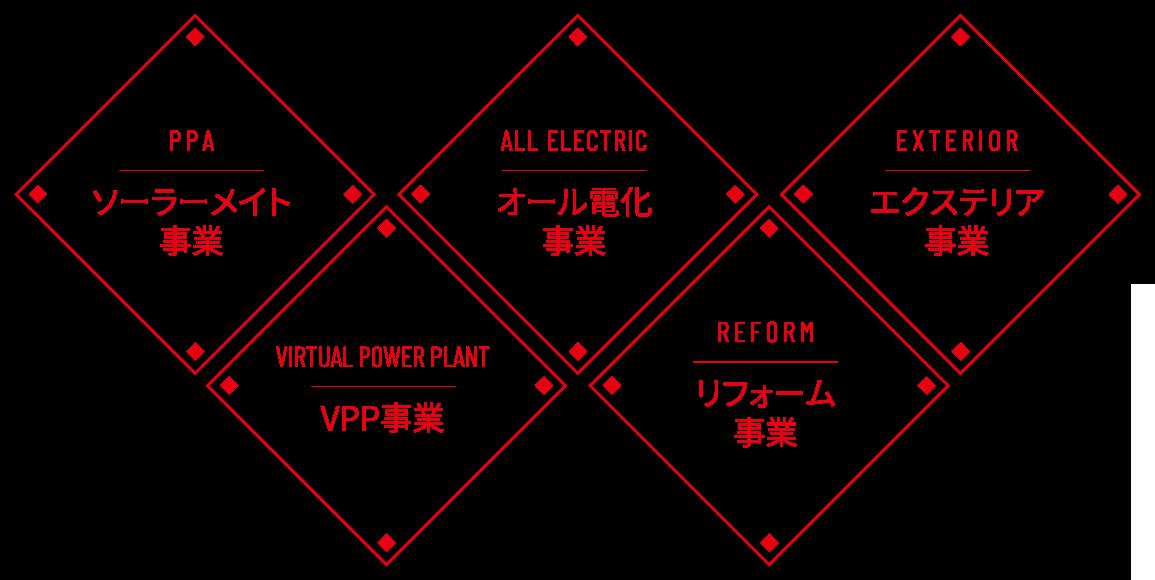 PPA|ソーラーメイト事業、VIRTUAL POWER PLANT|VPP事業、ALL ELECTRIC|オール電化事業、REFORM|リフォーム事業、EXTERIOR|エクステリア事業